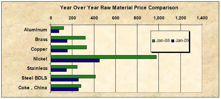 Year-Over-Year Price Comparison
