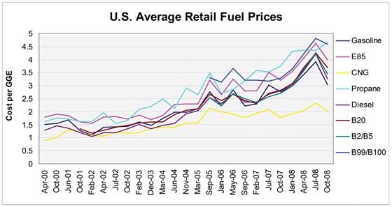 U.S. Average Retail Fuel Prices