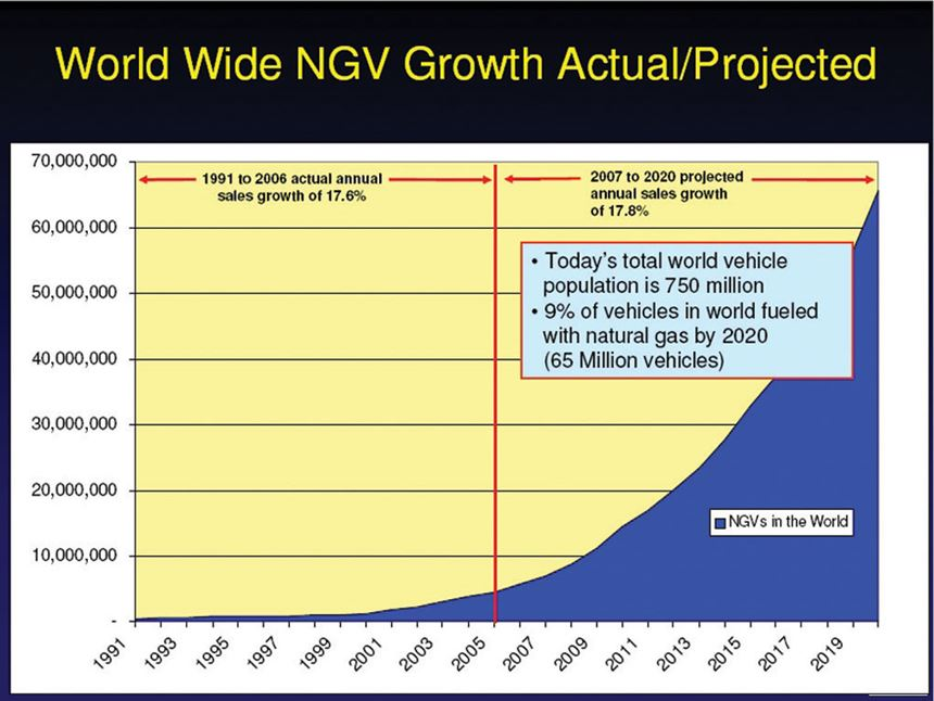Worldwide NGV Growth Actual/Projected