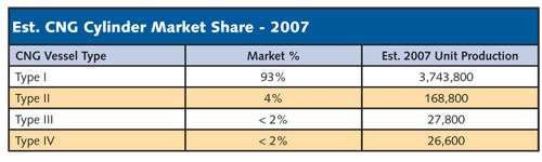Est. CNG Cylinder Market Share - 2007