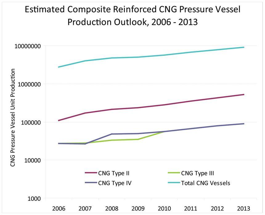 Est. Composite Reinforced CNG Pressure Vessel