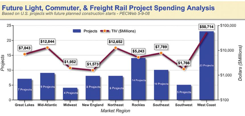Future Rail Project Spending Analysis