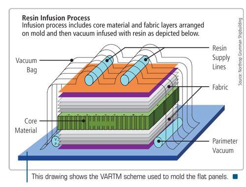 VARTM diagram