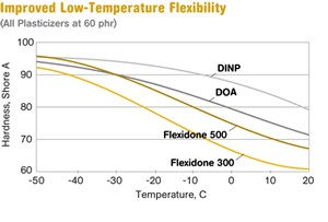 Improved Low-Temperature Flexibility