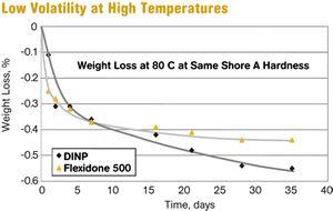Low Volatility at High Temperatures