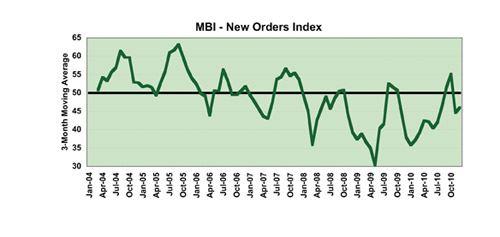 new orders graph mbi december 2010