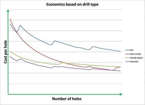 cost per hole trade off