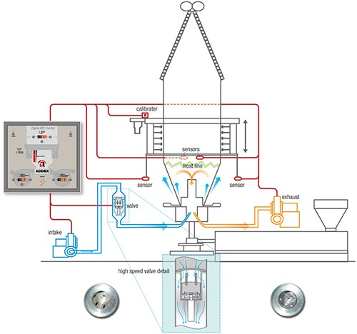 Addex Digital Internal Bubble Cooling system for blown film extrusion