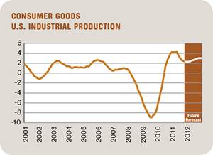 Outlook for Consumer Goods: Moderately Improve