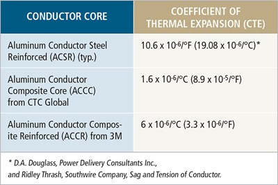 Composite-cored conductors: Holding the line