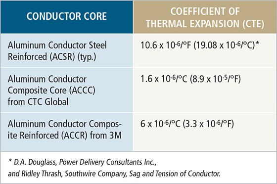 Composite cored conductors holding the line compositesworld fig 1 high temperature low sag htls conductors resist sag at high temperatures better than traditional aluminum conductor steel reinforced acsr greentooth Images