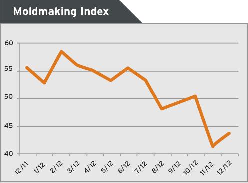 moldmaking index