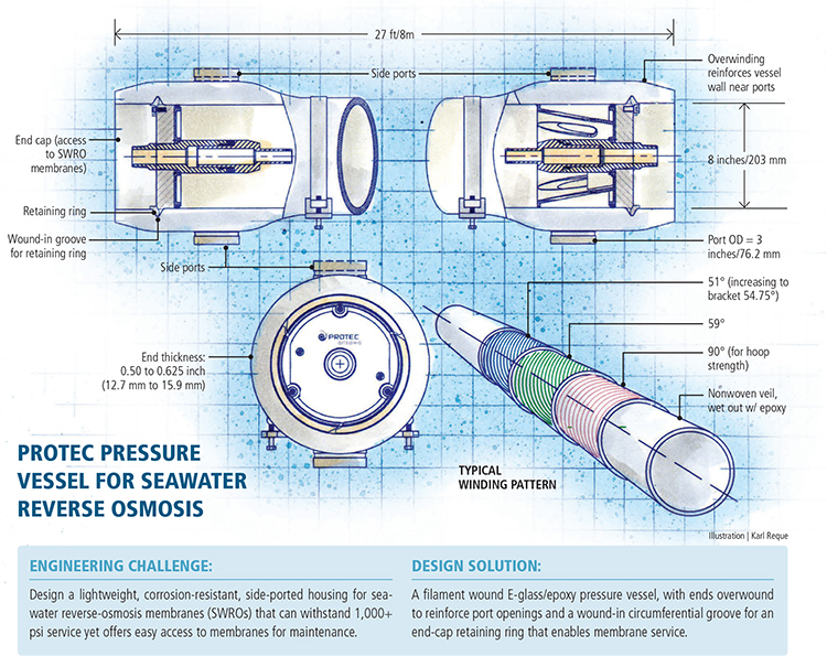 fiberglass reinforced plastic composite pressure vessel design for seawater reverse osmosis
