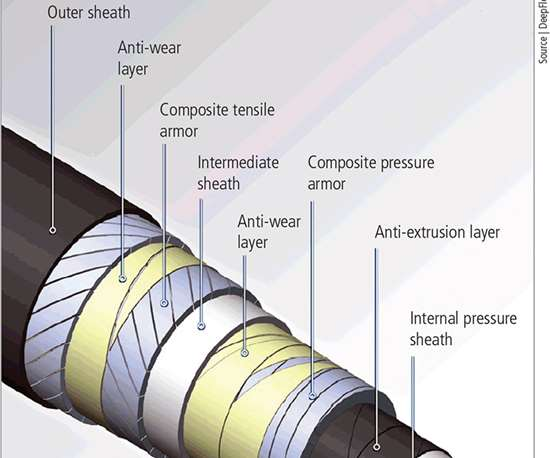composite fiber-reinforced pipe for deepwater