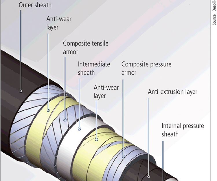 composite fiber-reinforced pipe for deepwater