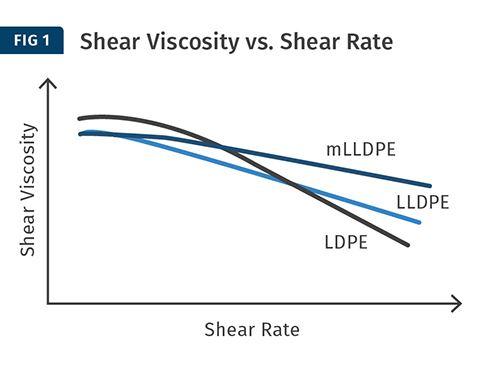 La relación entre la distribución de peso molecular (MWD) y la viscosidad de cizallamiento (PE).