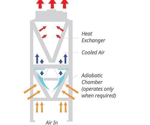 closed loop fluid cooler