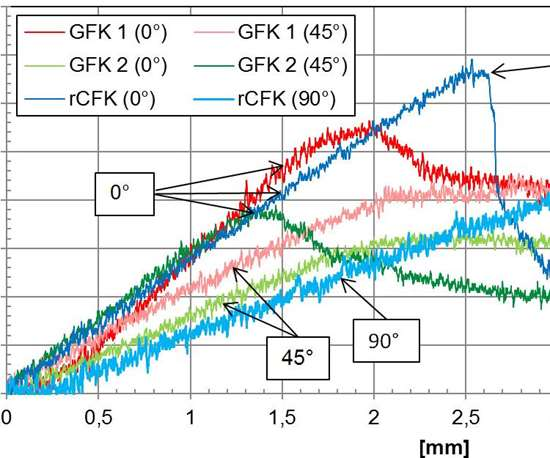 RCF vs. glass fiber