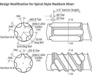 EXTRUSION: Venerable Maddock Mixer Still an Extrusion Workhorse