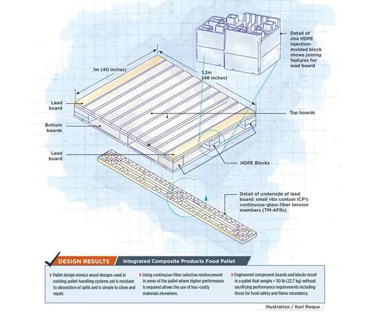 Integrated Composite Products Food Pallet