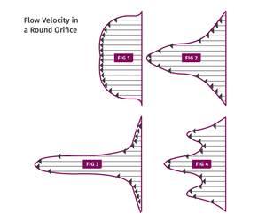 flow velocity in a round flow orifice