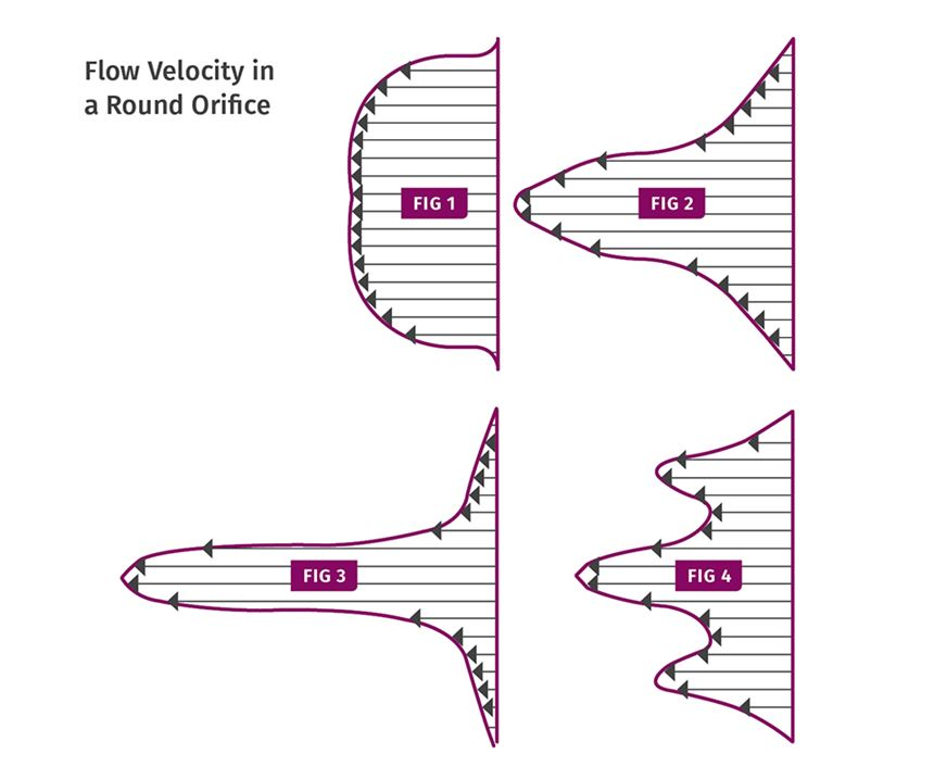 flow velocity in a round flow orifice