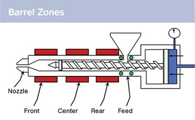 How To Set Barrel Zone Temps Plastics Technology