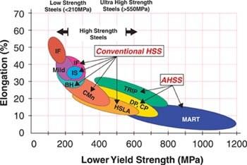 Advanced high strength steel AHSS