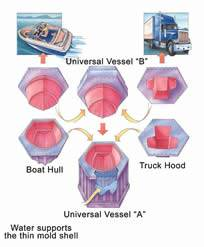 Floating mold technology