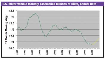 US Motor Vehicle Monthly Assembly