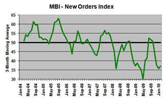 MBI - New Orders Index