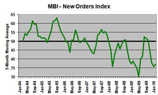 MBI - New Orders Index