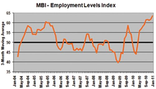 mold business index January 2011