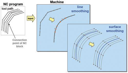 Makino toolpath technology