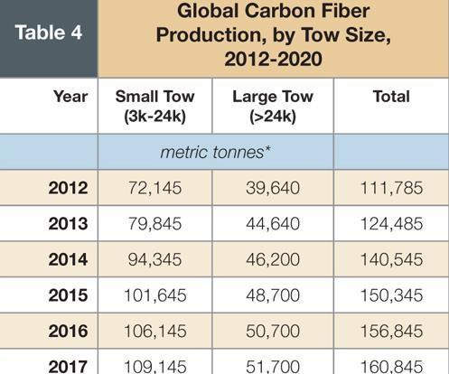 market outlook surplus in carbon fiber 39 s future compositesworld. Black Bedroom Furniture Sets. Home Design Ideas