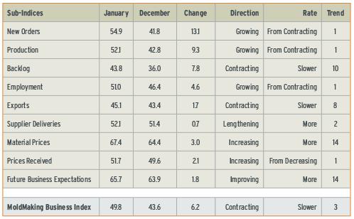 MoldMaking Business Index January 2013