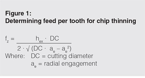 Chip thickness (hex) is crucial in determining feed per tooth (fz).