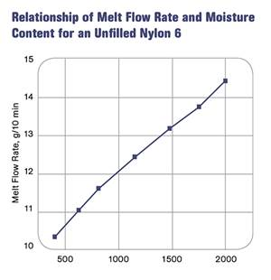 Melt Flow Rate Testing–Part 8