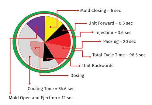 Todo el proceso de moldeo se considera en Virtual Molding