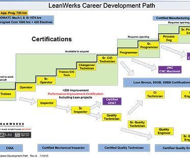 LeanWerks career pathway chart