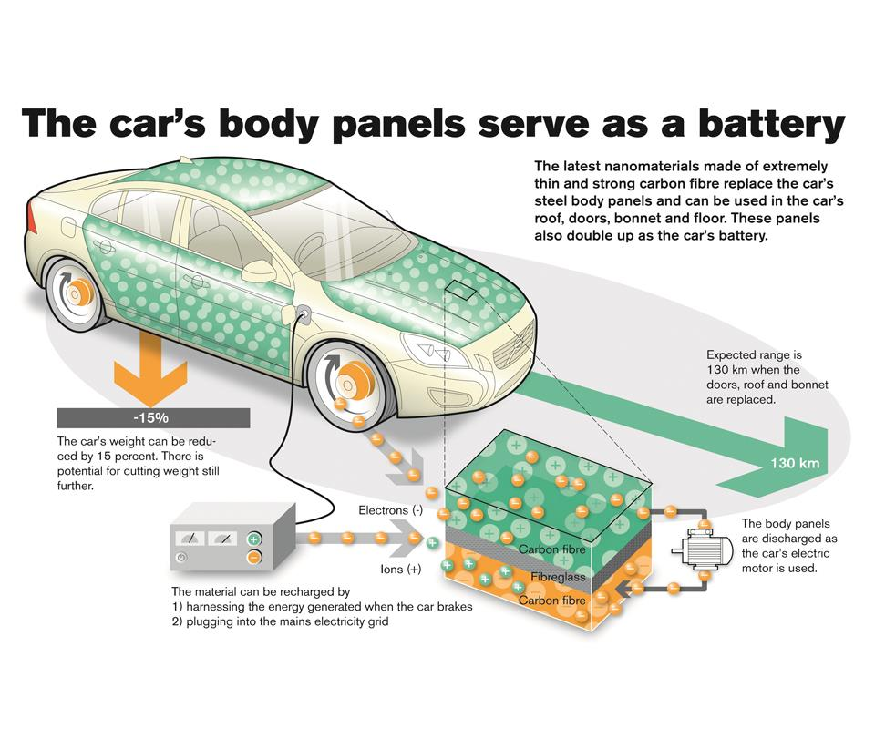 structural supercapacitor roof and a trunk lid with supercapacitor laminates