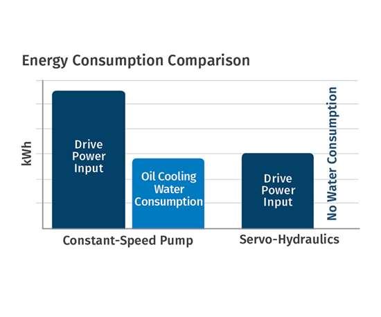 electric energy consumption servo hydraulic machine