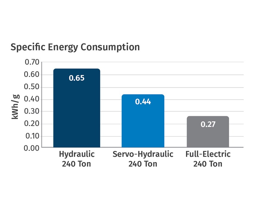 chart of energy consumption