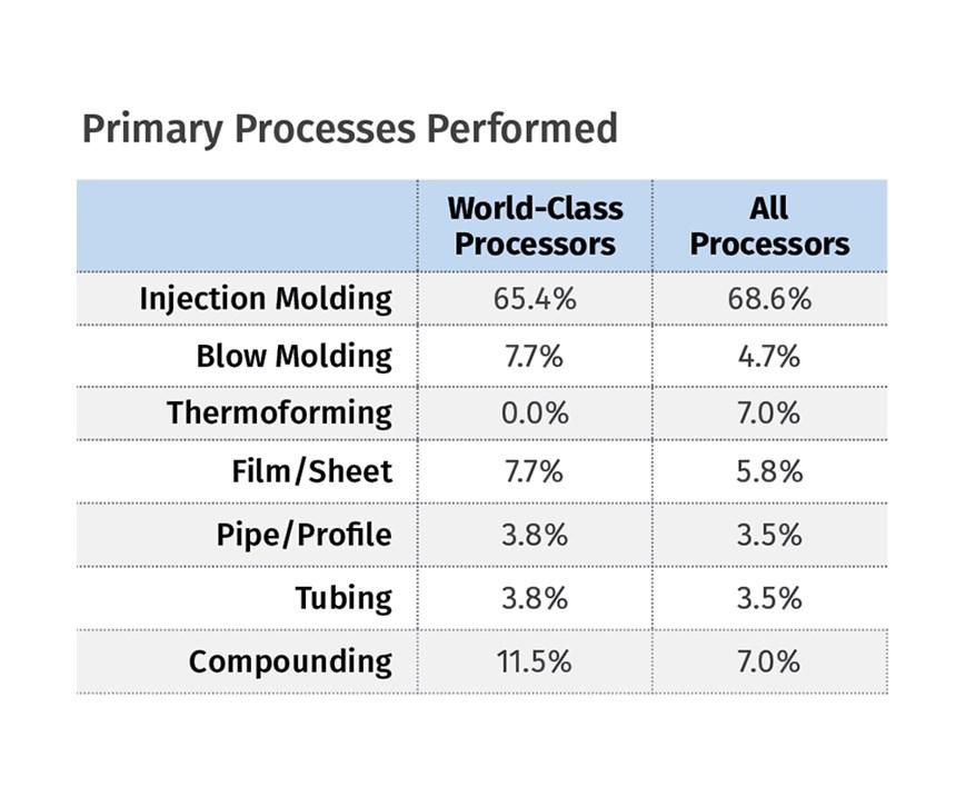 world class processors 2016