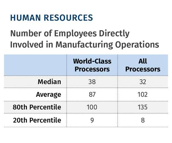 employees involved in manufacturing operations