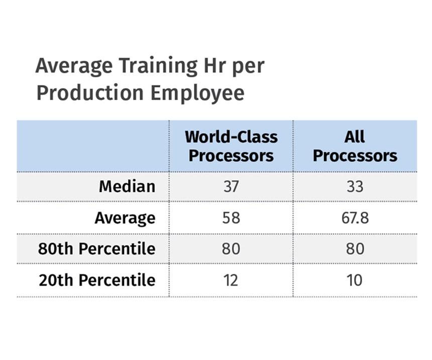 average training hour per employe
