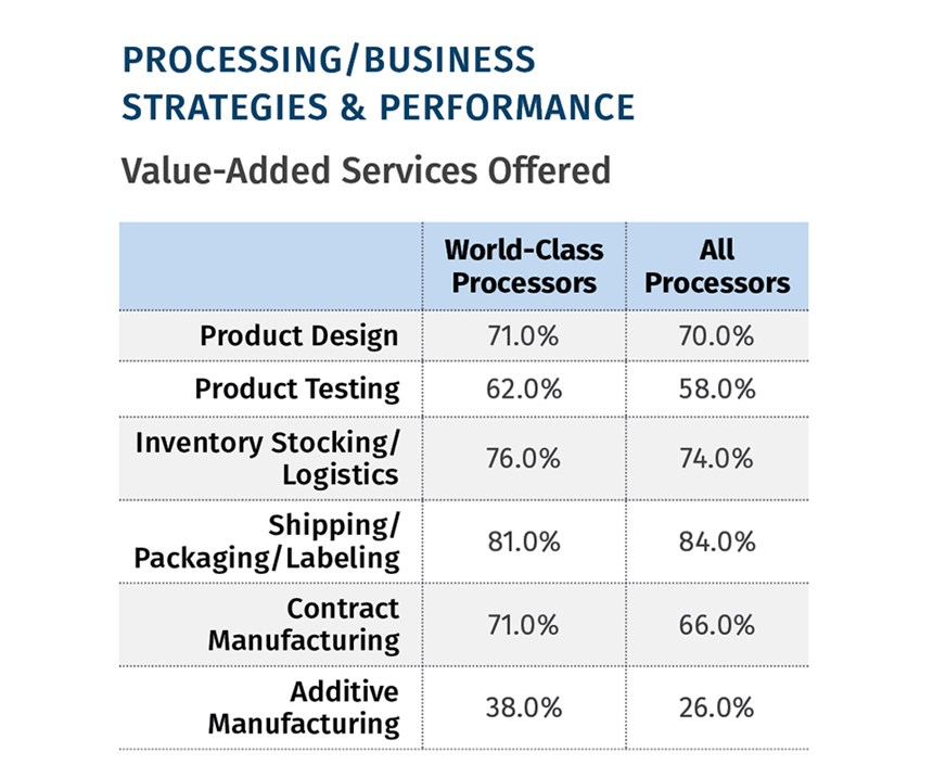 value added services offered