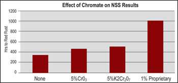 Effect of various post-dip chromate treatments