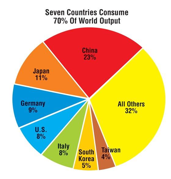 World Output chart