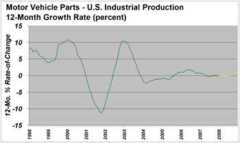 Motor Vehicle Parts - US Industrial Production
